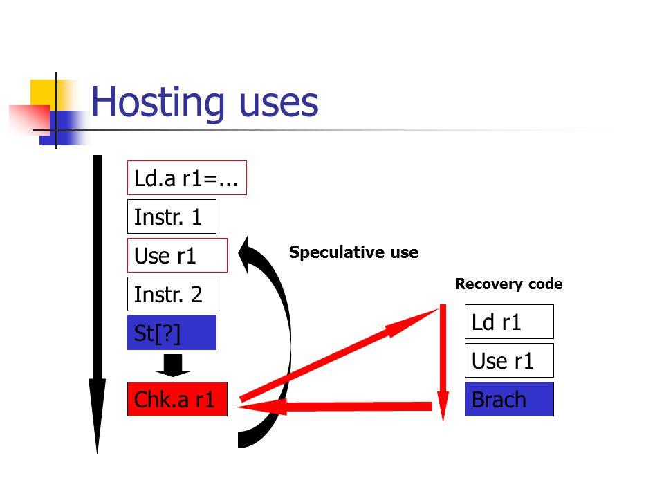 Hosting uses Ld.a r1=... Instr. 1 Use r1 Instr. 2 Ld r1 St[ ] Use r1